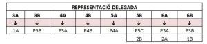 delegats